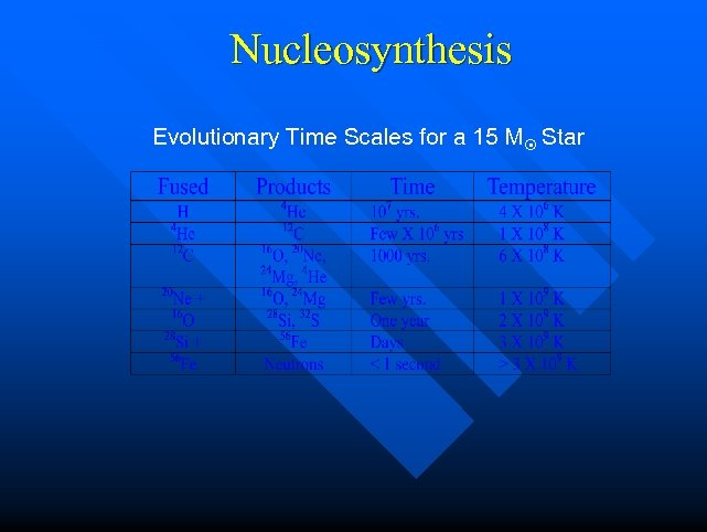 Nucleosynthesis Evolutionary Time Scales for a 15 M Star