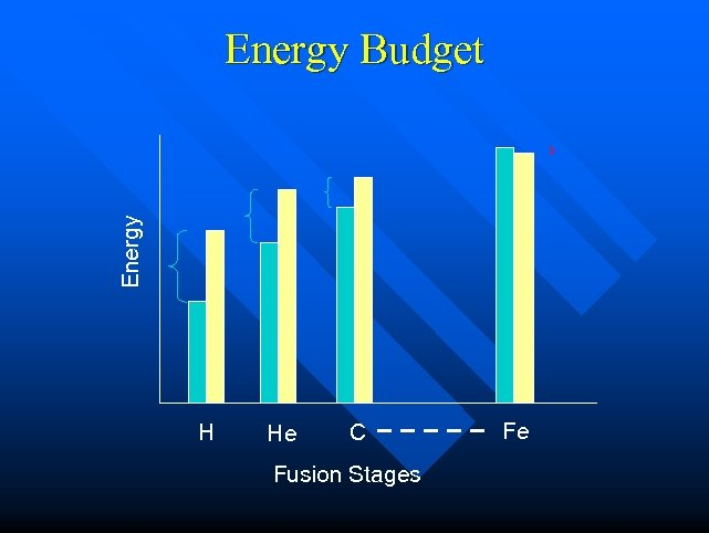 Energy Budget H He C Fusion Stages Fe