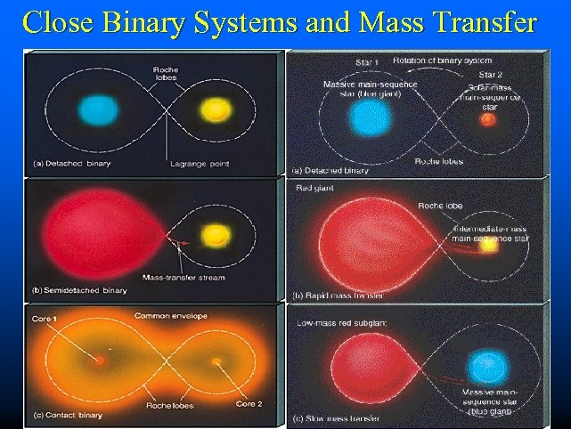 Close Binary Systems and Mass Transfer