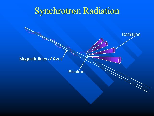 Synchrotron Radiation Magnetic lines of force Electron