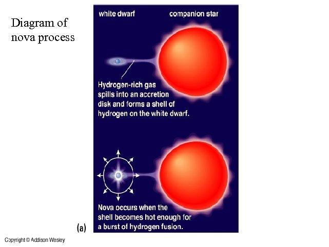 Diagram of nova process