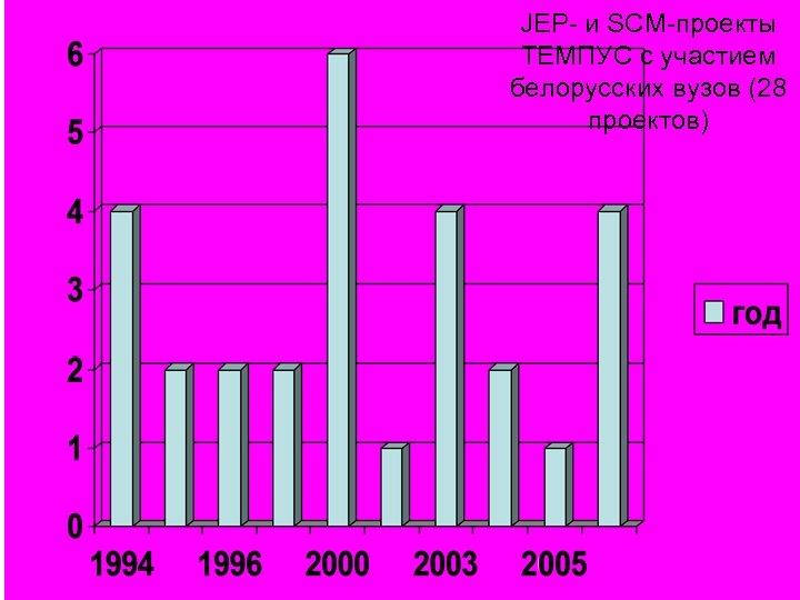 JEP- и SCM-проекты ТЕМПУС с участием белорусских вузов (28 проектов)