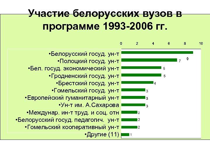Участие белорусских вузов в программе 1993 -2006 гг. • Белорусский госуд. ун-т • Полоцкий