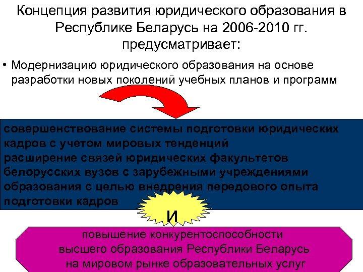Концепция развития юридического образования в Республике Беларусь на 2006 -2010 гг. предусматривает: • Модернизацию