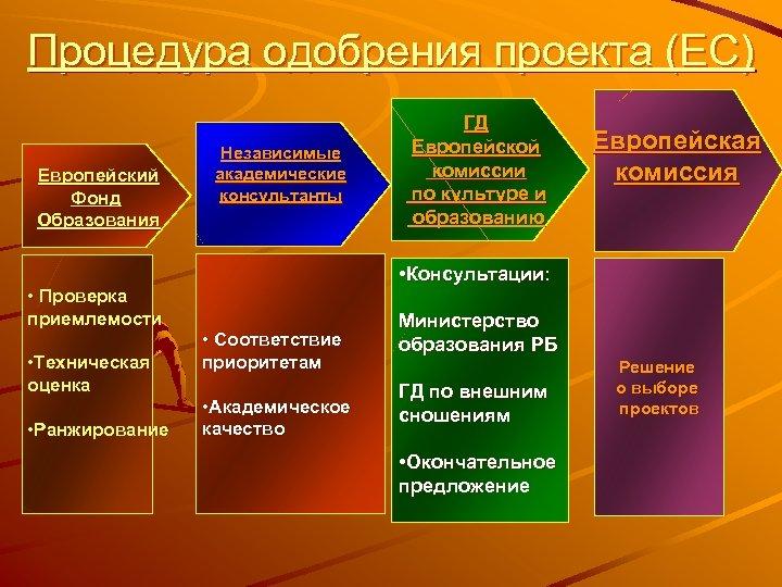 Процедура одобрения проекта (ЕС) Европейский Фонд Образования • Проверка приемлемости • Техническая оценка •