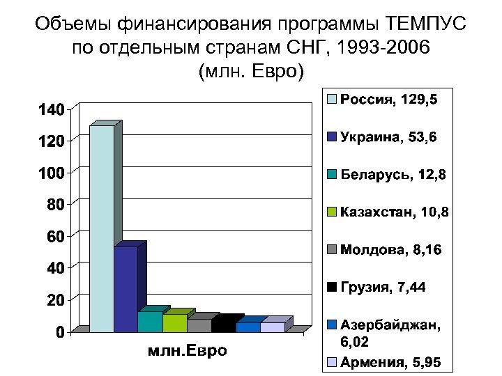 Объемы финансирования программы ТЕМПУС по отдельным странам СНГ, 1993 -2006 (млн. Евро)