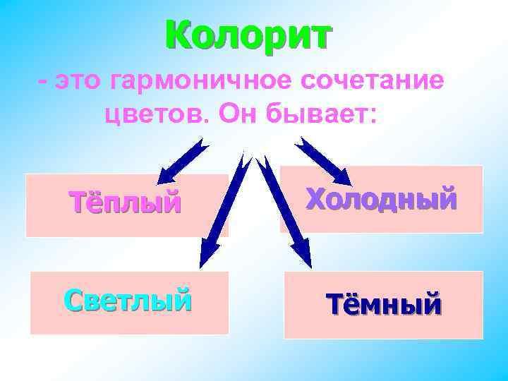 Колорит - это гармоничное сочетание цветов. Он бывает: Тёплый Холодный Светлый Тёмный