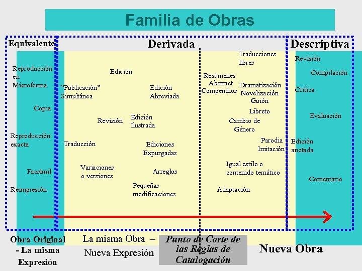 """Familia de Obras Derivada Equivalente Reproducción en Microforma Edición """"Publicación"""" Simultánea Edición Abreviada Copia"""