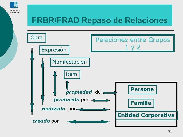 FRBR/FRAD Repaso de Relaciones Obra Expresión Relaciones entre Grupos 1 y 2 Manifestación ítem