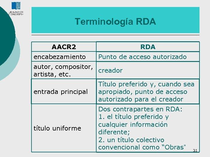 Terminología RDA AACR 2 encabezamiento RDA Punto de acceso autorizado autor, compositor, creador artista,