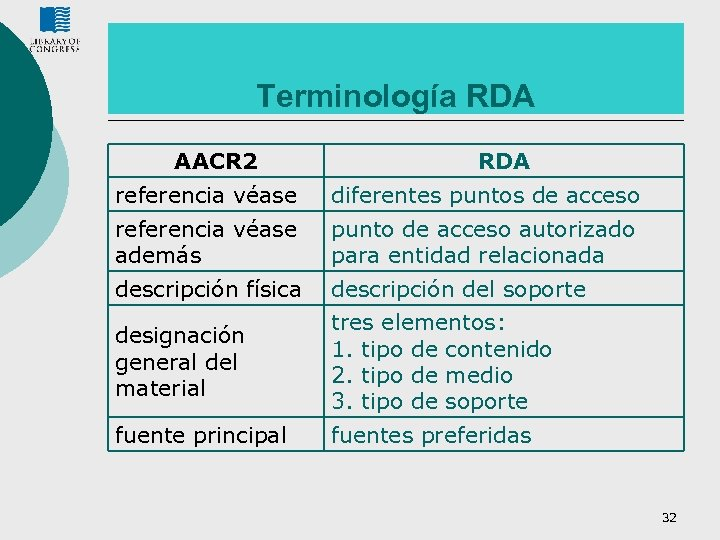 Terminología RDA AACR 2 RDA referencia véase diferentes puntos de acceso referencia véase además