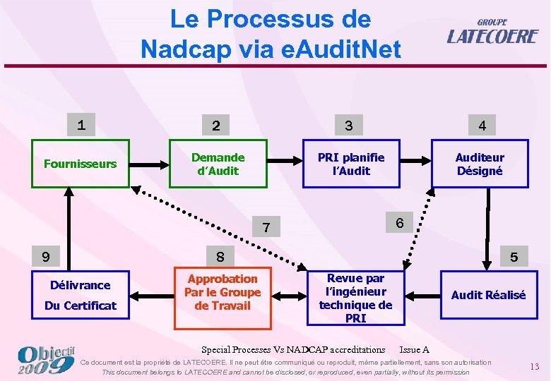 Le Processus de Nadcap via e. Audit. Net 1 2 3 4 Fournisseurs Demande