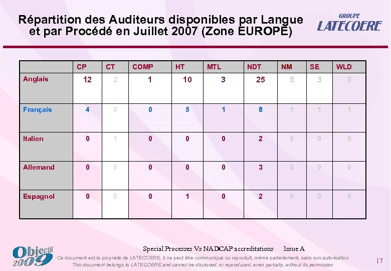 Répartition des Auditeurs disponibles par Langue et par Procédé en Juillet 2007 (Zone EUROPE)