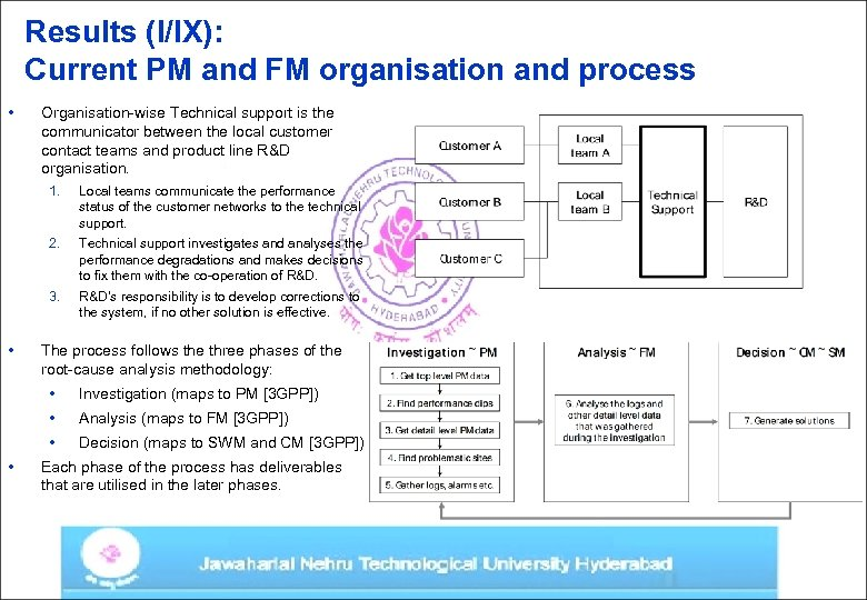 Results (I/IX): Current PM and FM organisation and process • Organisation-wise Technical support is