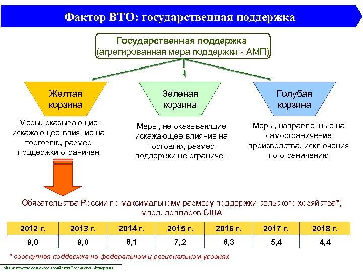 Фактор ВТО: государственная поддержка Государственная поддержка (агрегированная мера поддержки - АМП) Желтая корзина Меры,