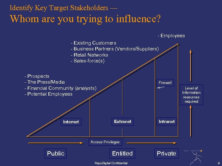 Identify Key Target Stakeholders — Whom are you trying to influence? - Employees -