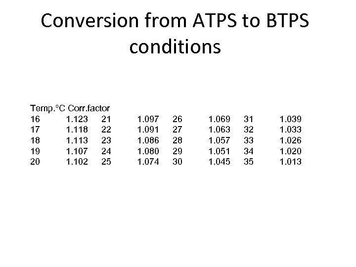 Conversion from ATPS to BTPS conditions Temp. ºC Corr. factor 16 1. 123 21