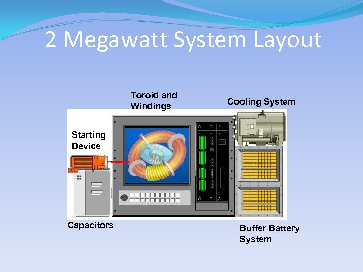 2 Megawatt System Layout Toroid and Windings Cooling System Starting Device Capacitors Buffer Battery