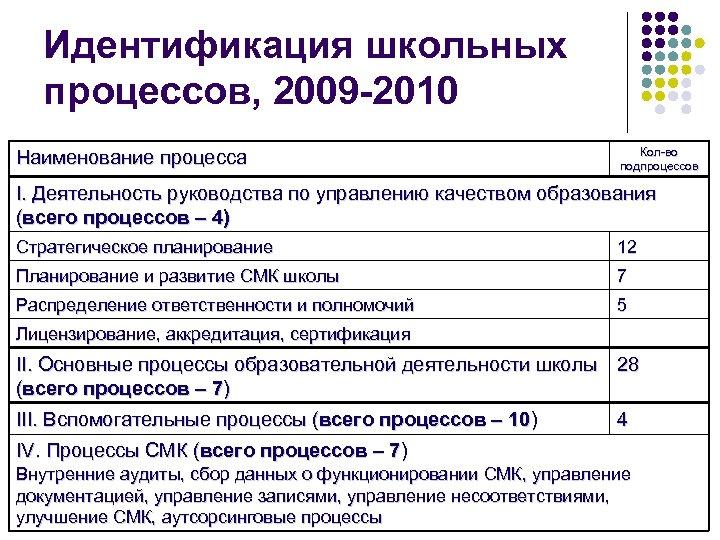 Идентификация школьных процессов, 2009 -2010 Наименование процесса Кол-во подпроцессов I. Деятельность руководства по управлению