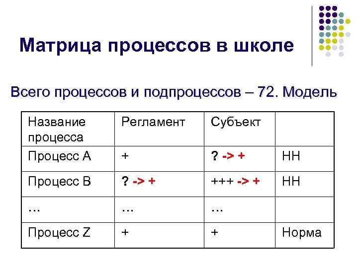 Матрица процессов в школе Всего процессов и подпроцессов – 72. Модель Название процесса Процесс