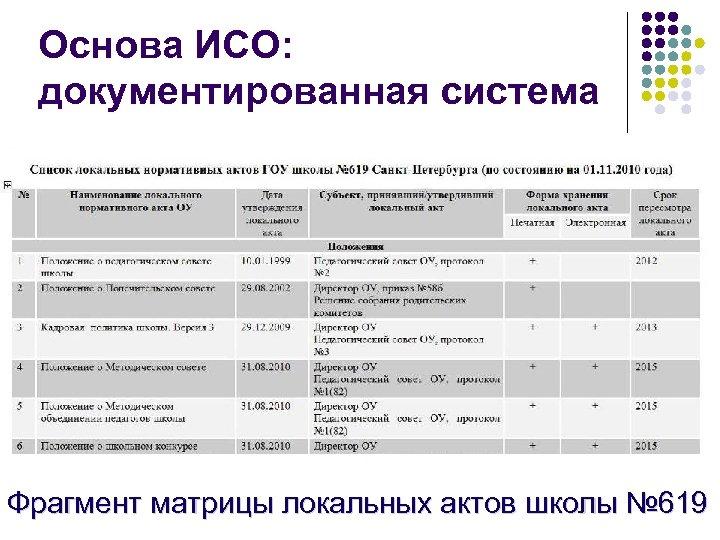 Основа ИСО: документированная система Фрагмент матрицы локальных актов школы № 619