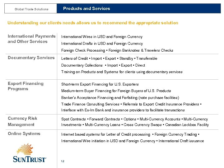 Sun Trust Bank — Global Trade Solutions DID