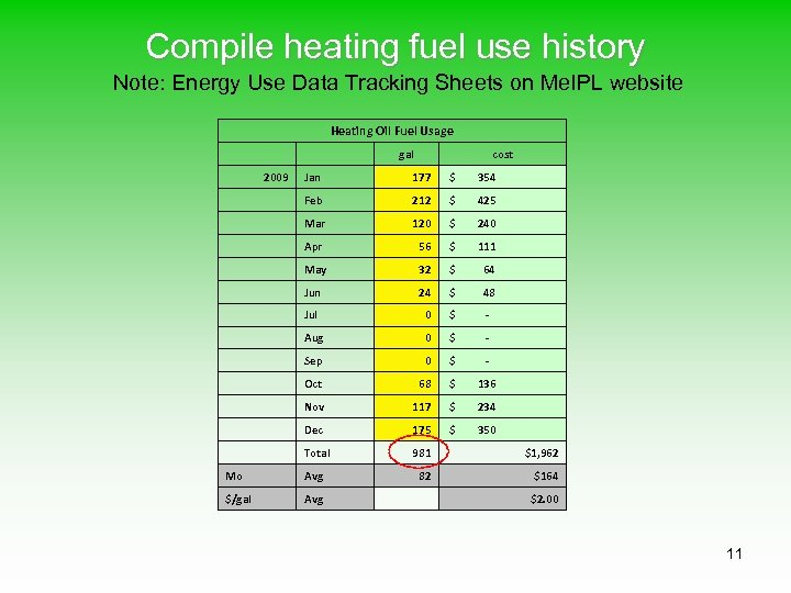 Compile heating fuel use history Note: Energy Use Data Tracking Sheets on Me. IPL
