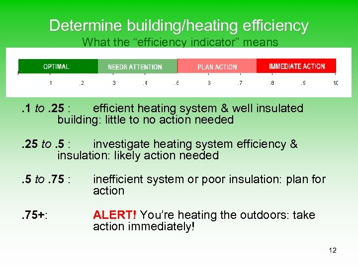 "Determine building/heating efficiency What the ""efficiency indicator"" means . 1 to. 25 : efficient"