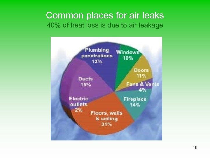 Common places for air leaks 40% of heat loss is due to air leakage