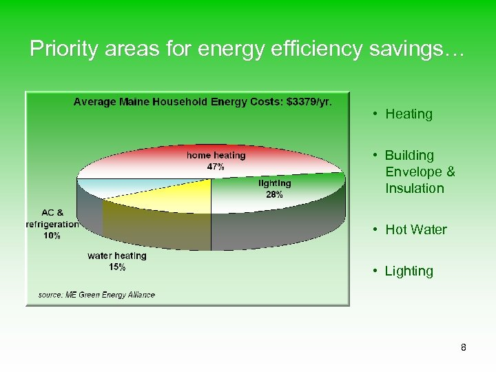 Priority areas for energy efficiency savings… • Heating • Building Envelope & Insulation •
