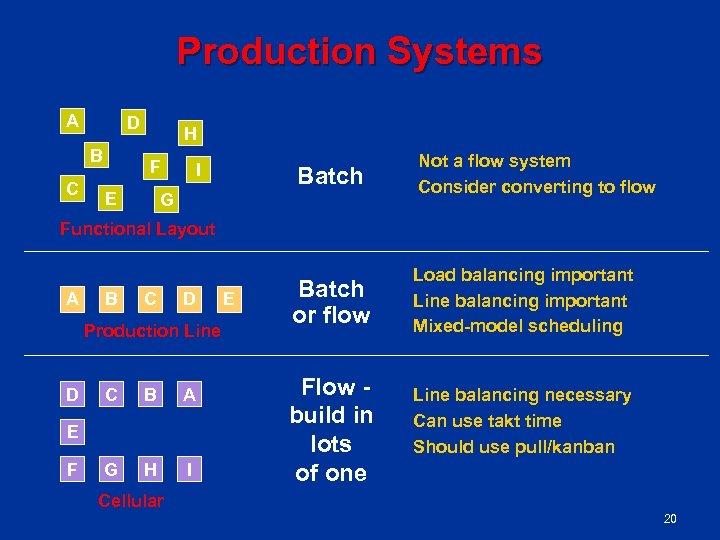 Production Systems A D B C H F E I Batch G Not a