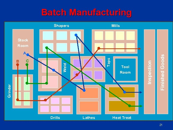Batch Manufacturing Shapers Mills Grinder Tool Room Inspection C Weld B Taps A Finished