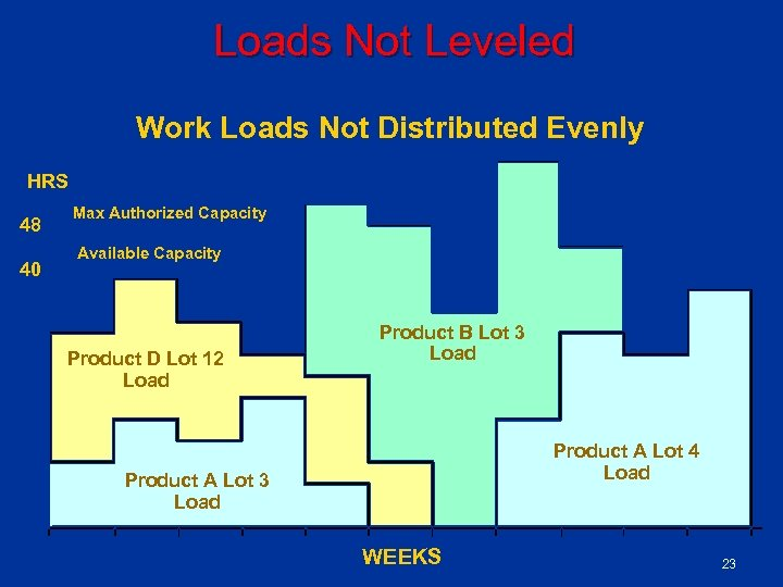 Loads Not Leveled Work Loads Not Distributed Evenly HRS 48 40 Max Authorized Capacity