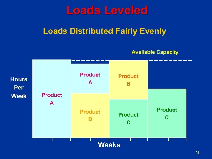 Loads Leveled Loads Distributed Fairly Evenly Available Capacity Hours Per Week Product A Product