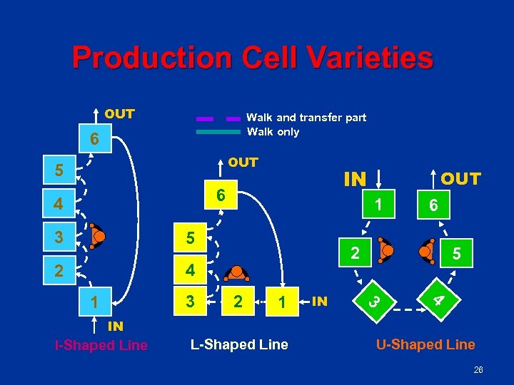 Production Cell Varieties OUT Walk and transfer part Walk only 6 OUT 5 IN