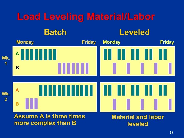 Load Leveling Material/Labor Batch Monday Wk. 1 Wk. 2 Leveled Friday Monday Friday A