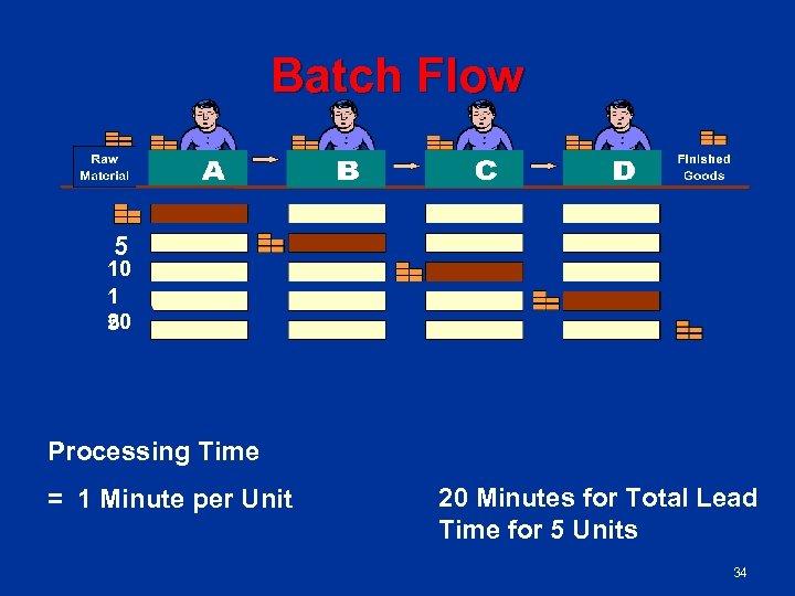 Batch Flow 5 10 1 2 50 Processing Time = 1 Minute per Unit