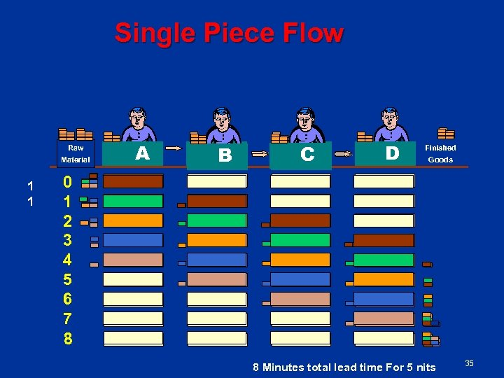 Single Piece Flow Raw Material 1 1 A B C D Finished Goods 0