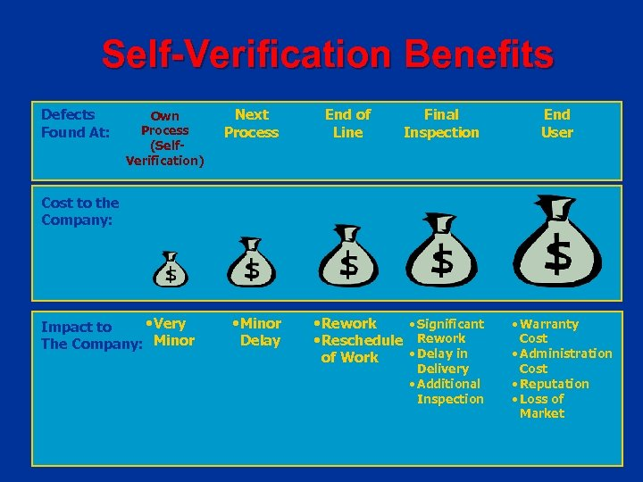 Self Verification Benefits Defects Found At: Own Process (Self Verification) Next Process End of