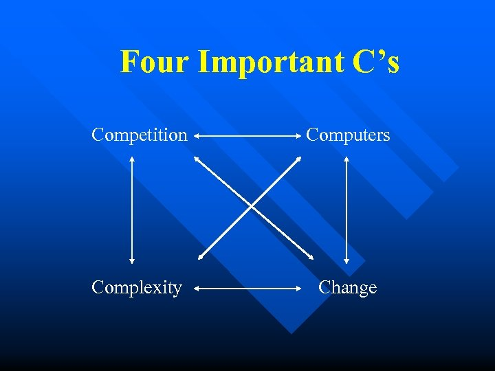 Four Important C's Competition Computers Complexity Change