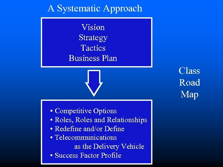A Systematic Approach Vision Strategy Tactics Business Plan Class Road Map • Competitive Options