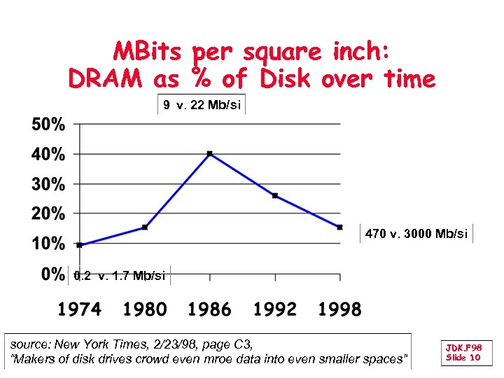 MBits per square inch: DRAM as % of Disk over time 9 v. 22