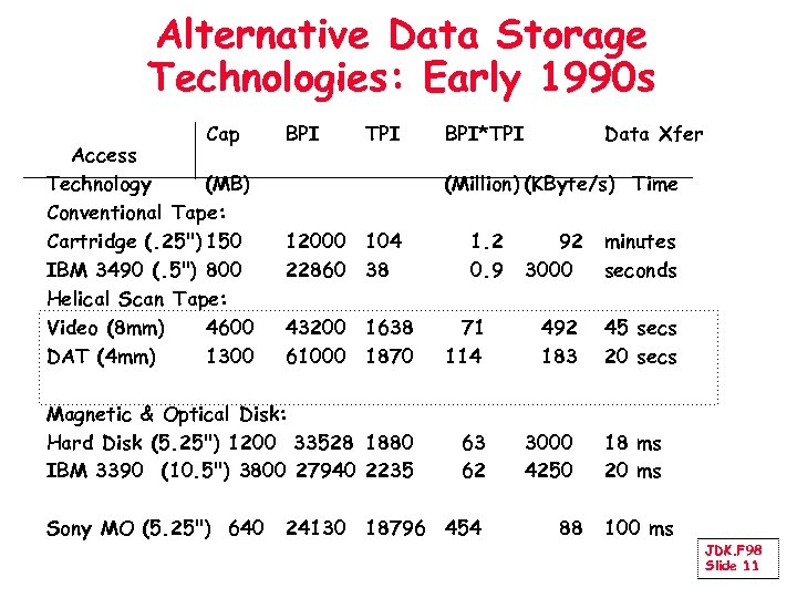 Alternative Data Storage Technologies: Early 1990 s Cap Access Technology (MB) Conventional Tape: Cartridge