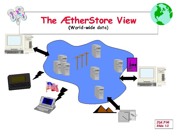 The Æther. Store View (World-wide data) JDK. F 98 Slide 12