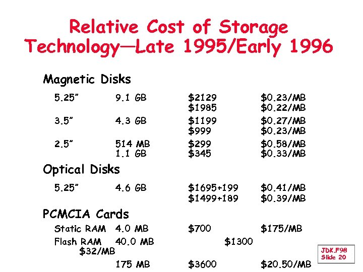"Relative Cost of Storage Technology—Late 1995/Early 1996 Magnetic Disks 5. 25"" 9. 1 GB"