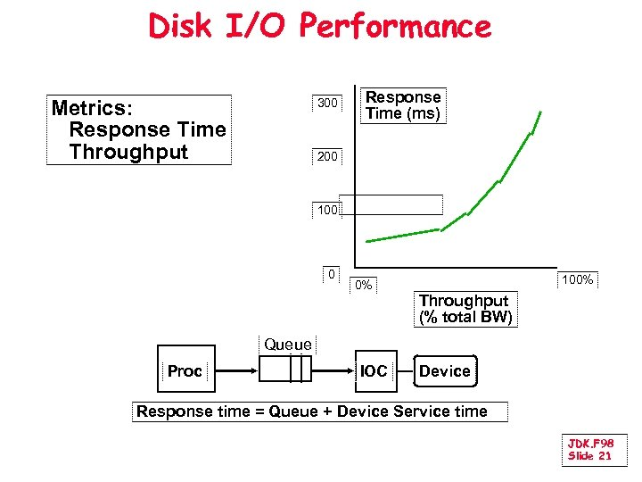 Disk I/O Performance Metrics: Response Time Throughput 300 Response Time (ms) 200 100 0