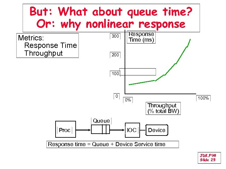 But: What about queue time? Or: why nonlinear response Metrics: Response Time Throughput 300
