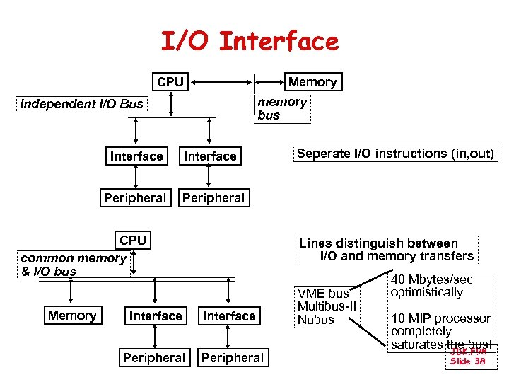 I/O Interface CPU Memory memory bus Independent I/O Bus Interface Peripheral CPU common memory