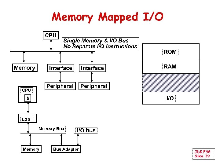 Memory Mapped I/O CPU Memory Single Memory & I/O Bus No Separate I/O Instructions