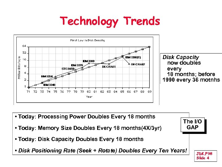 Technology Trends Disk Capacity now doubles every 18 months; before 1990 every 36 motnhs